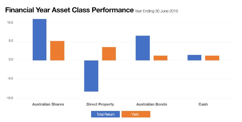 Chart of asset class performance.